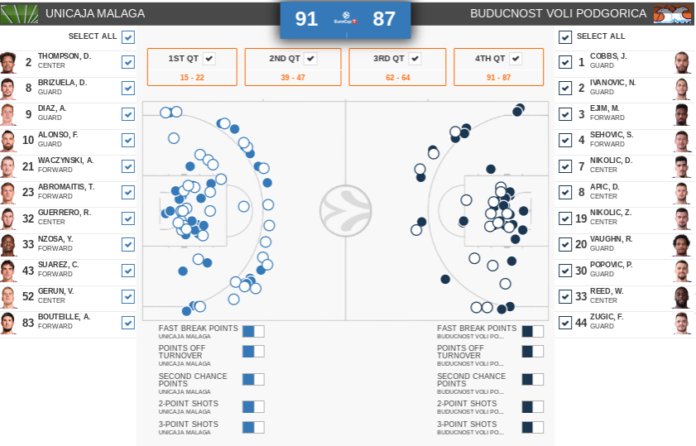 estadísticas Unicaja-Buducnost