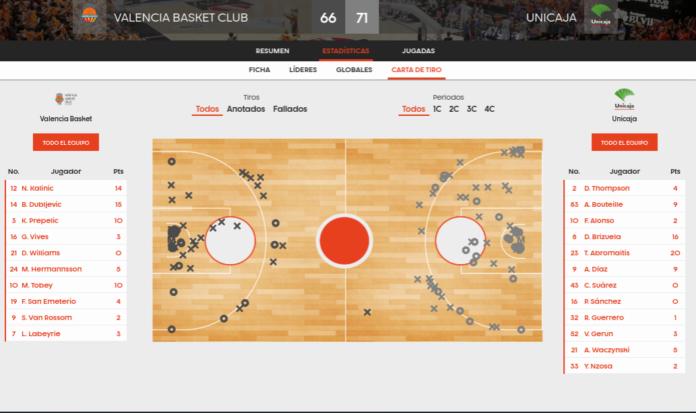 estadísticas Valencia Basket-Unicaja