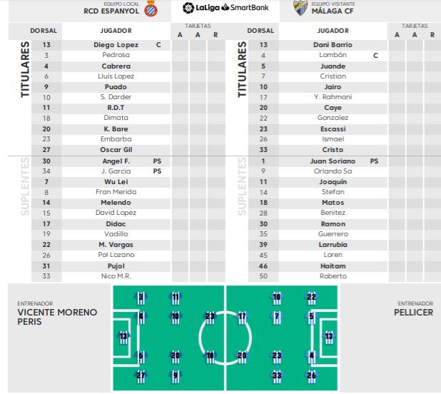 alineaciones oficiales Espanyol-Málaga